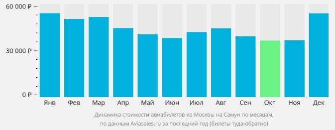 График цен на авиабилеты на Самуи