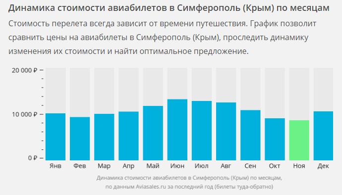 цены на авиабилеты в симферополь крым