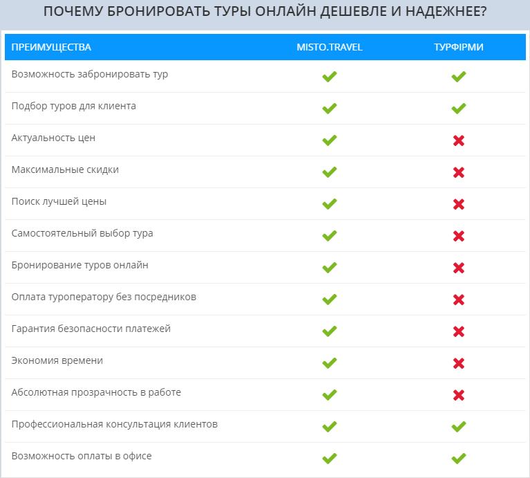 Misto Travel - горящие туры из Украины