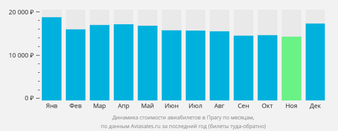 цены на авиабилеты в прагу чехия