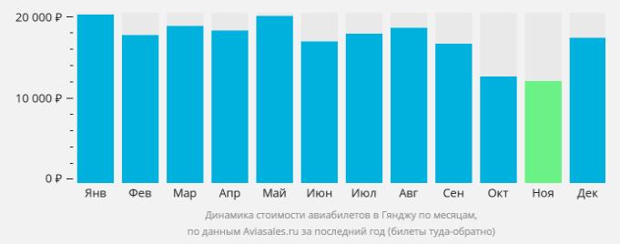 Цены на авиабилеты в Гянджи